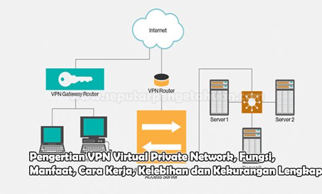 Pengertian VPN Virtual Private Network, Fungsi, Manfaat, Cara Kerja, Kelebihan dan Kekurangan Lengkap