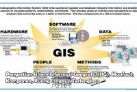 Pengertian Sistem Informasi Geografis (SIG), Manfaat, Komponen, Ruang Lingkup