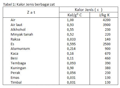 Kalor Jenis dan Kapasitas Kalor