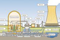 Pengertian Energi, Bentuk-Bentuk, Manfaat Energi Untuk Kehidupan