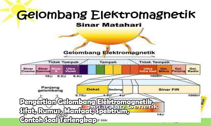 Gelombang Elektromagnetik Pengertian Sifat Rumus Manfaat Spektrum