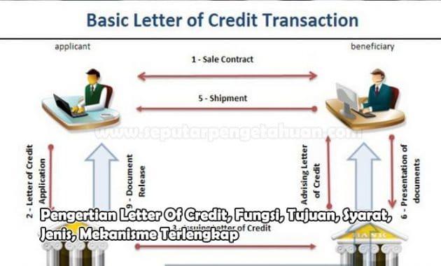 Pengertian Letter Of Credit, Fungsi, Tujuan, Syarat, Jenis, Mekanisme