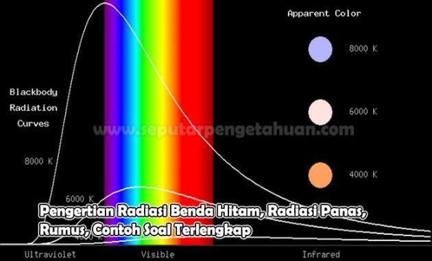 Pengertian Radiasi Benda Hitam, Radiasi Panas, Rumus, Contoh Soal