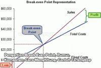 Pengertian Break Even Point, Rumus, Komponen, Cara Menghitung, Contoh