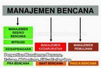 Pengertian Manajemen Bencana, Tujuan, Mekanisme, Siklus