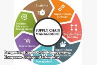 Pengertian Supply Chain Management, Komponen, Jaringan Terlengkap
