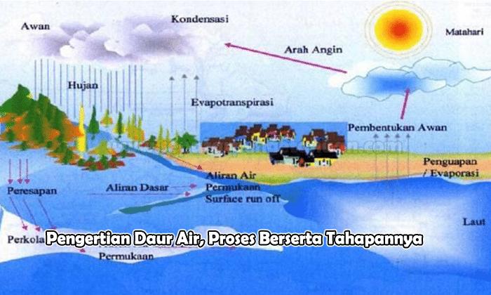 Pengertian Daur Air Proses Berserta Tahapannya